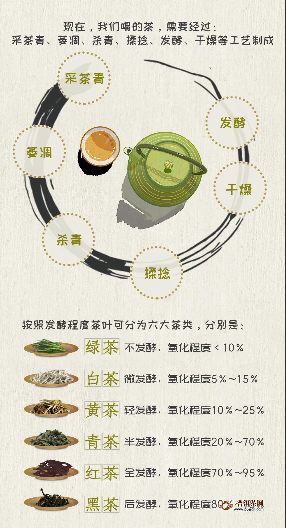 【转载】一图读懂世界茶